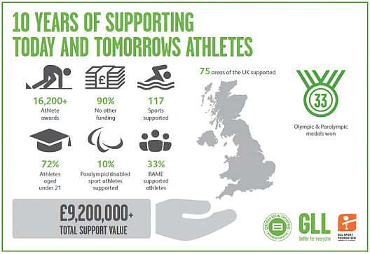 GLL funding
